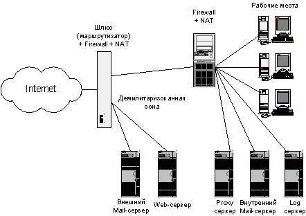 подключения локальной сети